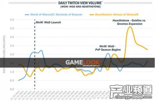 Amazon9.7亿美元收购Twitch进军游戏领域