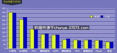 3月2日~3月8日网页游戏开服数据分析