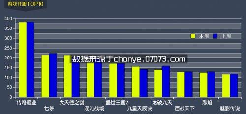 3月30日~4月5日网页游戏开服数据分析