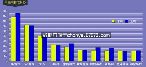 4月6日~4月12日网页游戏开服数据分析
