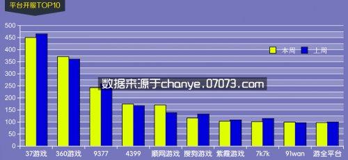 4月13日~4月19日网页游戏开服数据分析
