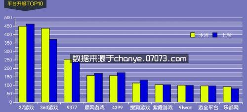 4月20日~4月26日网页游戏开服数据分析