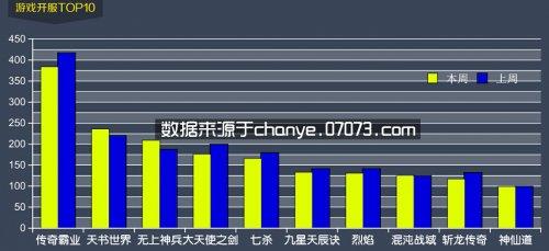 5月11日~5月17日网页游戏开服数据分析