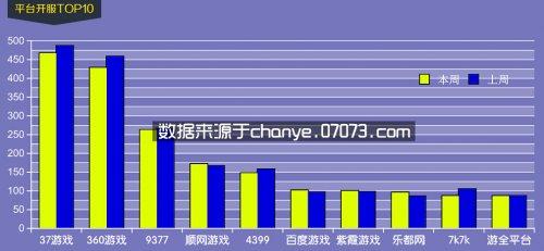 5月25日~5月31日网页游戏开服数据分析
