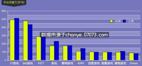 6月15日~6月21日网页游戏开服数据分析