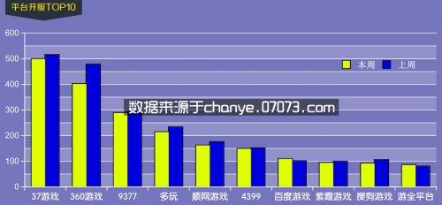 6月22日~6月28日网页游戏开服数据分析