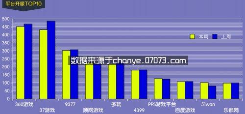 8月17日~8月23日网页游戏开服数据分析