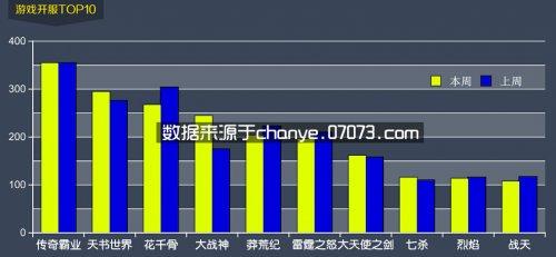 8月24日~8月30日网页游戏开服数据分析