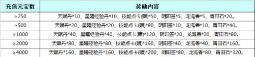 七雄争霸12月25日~29日每日充值璀璨礼