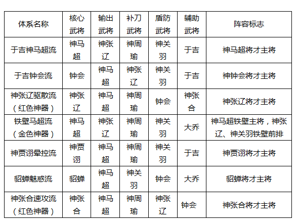 大皇帝95级下篇下12神将点评攻略神将(体系)_天影火殇10.4版本图片