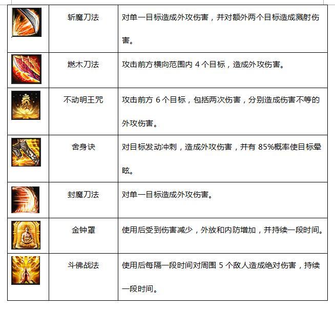 剑侠情缘2网页版少林技能详解