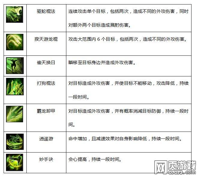 剑侠情缘2网页版丐帮技能详解