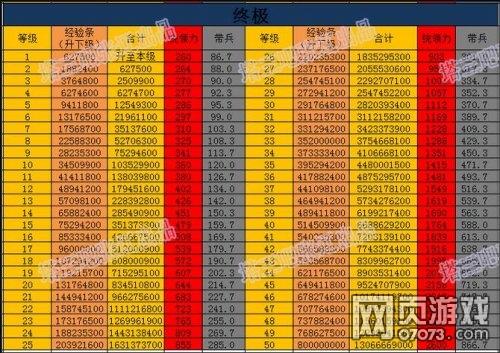 塔防三国志统领力及经验数据表一览