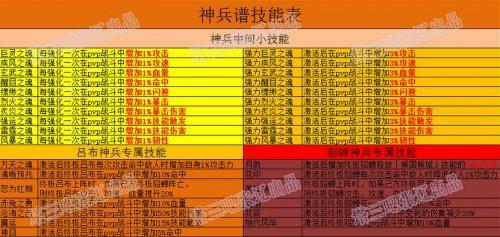塔防三国志神兵谱技能列表一览