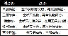 铁骑冲锋5月10日测更 关羽属性揭秘
