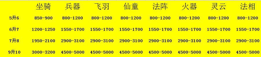 西游之路升阶数据大全 07073独家最全最准确