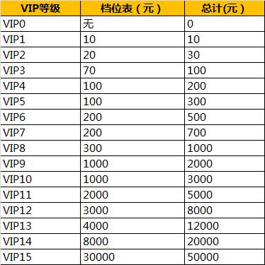 剑灵洪门崛起VIP价格表一览