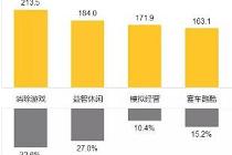 Q1吃鸡手游MAU破6000万 跳一跳累计活跃用户3.89亿