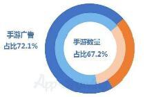 2018年上半年中国七大渠道手游广告超90%
