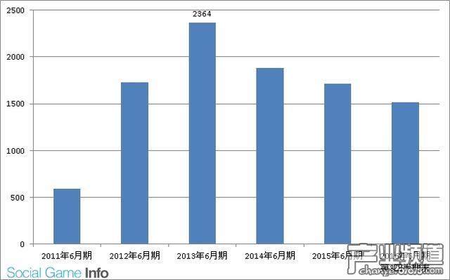 业绩不佳!gree日本总公司裁员近200人