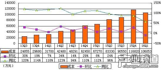 欢聚时代季报图解:净利2.623亿元 同比下降8%