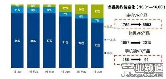 上半年中国VR市场扩大5倍 50元以下产品销量占44.3%