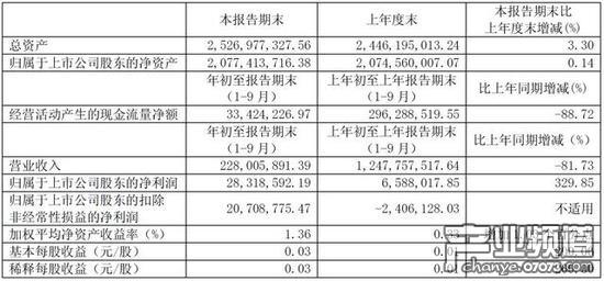 游久游戏第三季度净利润2832万 同比增长329.85%