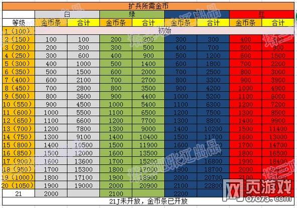 塔防三国志扩兵所需金币数据表一览