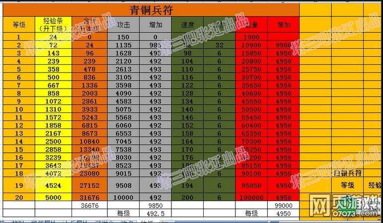 塔防三国志统领篇之青铜兵符数据表一览