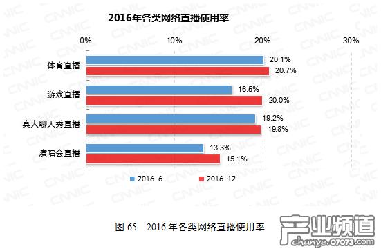 2016年各类网络直播使用率。图片来源:CNNIC