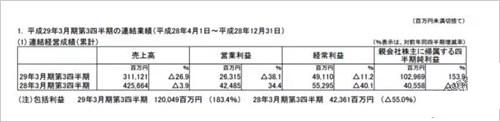 任天堂16-17财年前三季度财报:纯利润1029亿日元