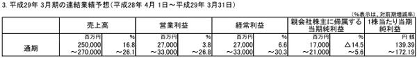 SE公司公布了2017年3月期通期的财报预想