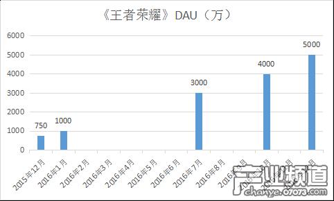 根据腾讯官方公布的数据来看,《王者荣耀》的DAU在过去一年实现稳步增长