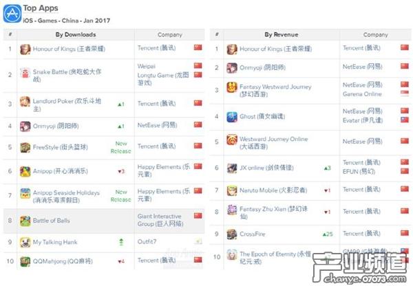 中国区iOS手游发行商收入榜前十名