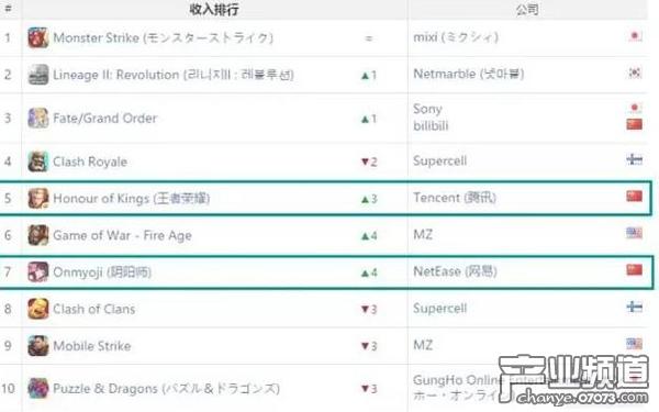 王者荣耀双榜收入进入全球TOP5