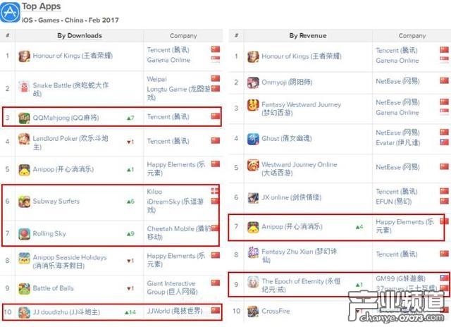 AppAnnie二月指数:腾讯网易霸榜80% 消消乐回前10