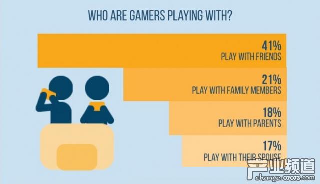 ESA:美国数字游戏内容市场占比达74%