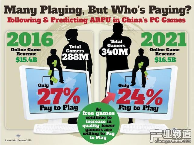 2016年与2021年中国PC游戏玩家的付费意愿变化预估图