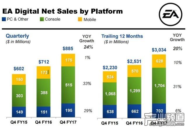 EA公司各平台数字销售额对比