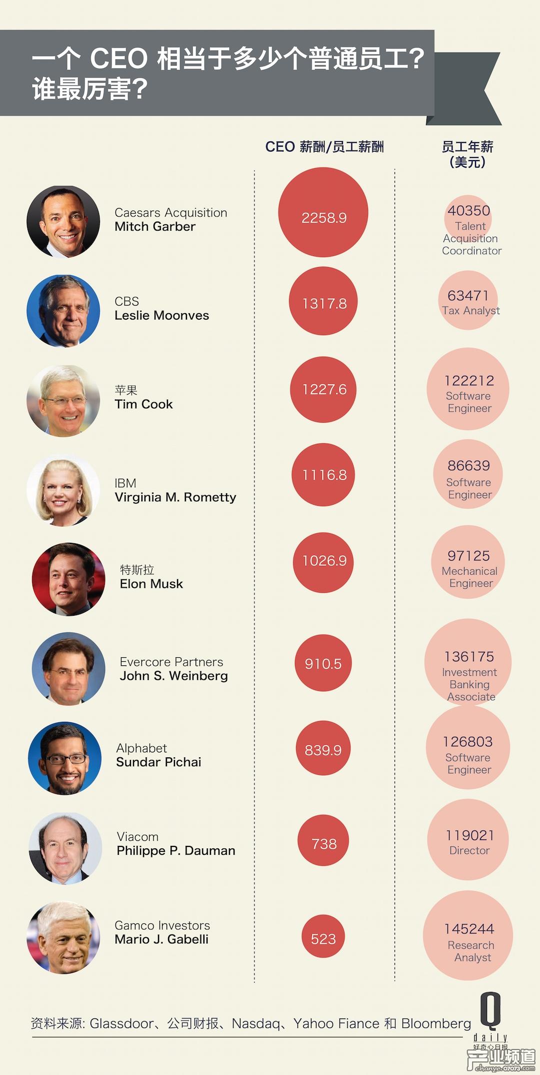 2016全球CEO薪酬排行:库克年入1.5亿美元合理吗