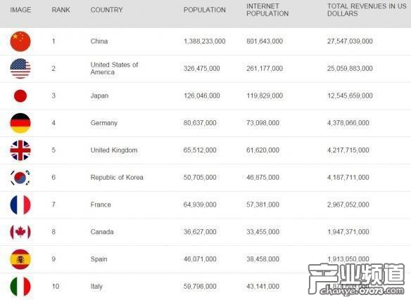 2017年前四月全球游戏收入百强公布 中国1900亿居第一