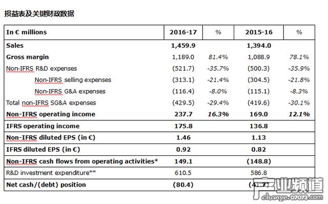 育碧公布最新财报 营业收入和利润创新高