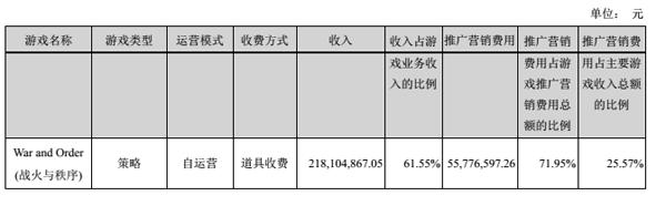 《战火与秩序》单月流水6000万,总收入超过两亿