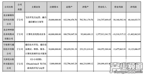 天津壳木软件作为旗下全资子公司,2016年收入2.88亿元,净利润2.05亿元