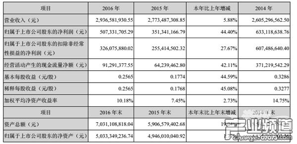 神州泰岳2016年营收29.36亿 游戏业务收入3.5亿