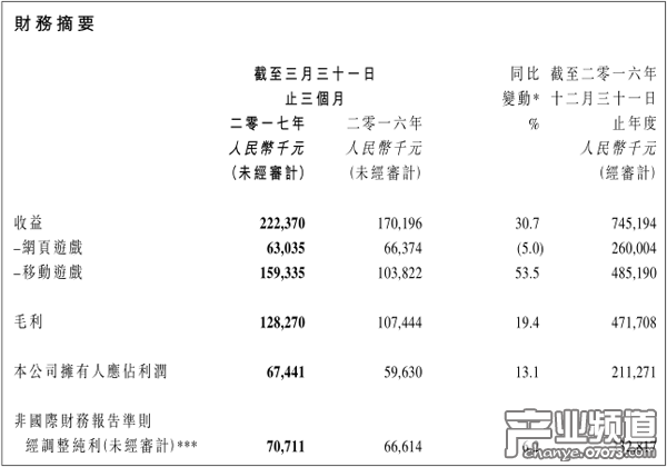 博雅互动Q1营收2.22亿元 《德州扑克》营收1.46亿元