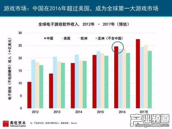 2017互联网女皇报告:中国游戏市场位列榜首