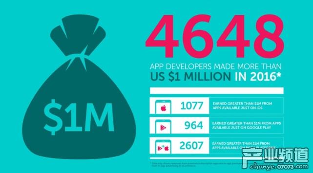 2016年4648个移动端开发者创收逾百万美元 81%在游戏领域