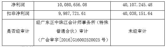 进军游戏业不死心 卧龙地产拟6.42亿再购君海网络38%股权