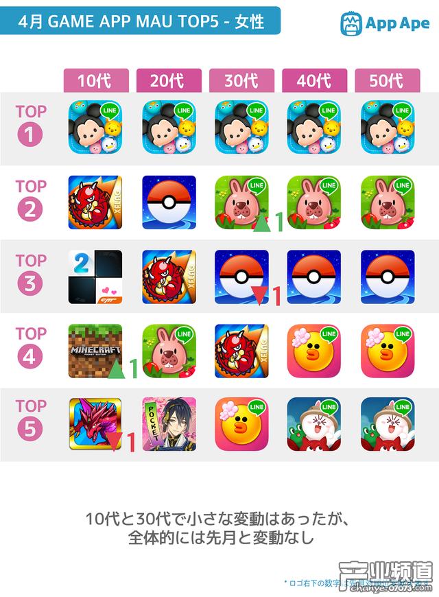日本手游用户报告:女性玩家占比37.2%
